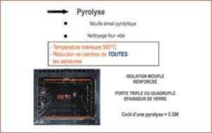Pyrolyse
